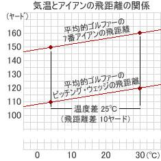 temperature_distance1